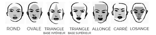 MY BLUE PROTECT : les différentes formes de visage